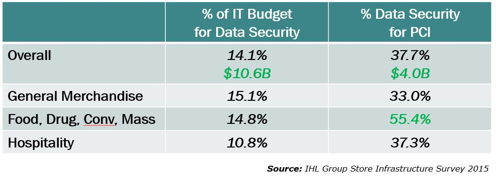 Cost of PCI as Percentage of Data Security Budget